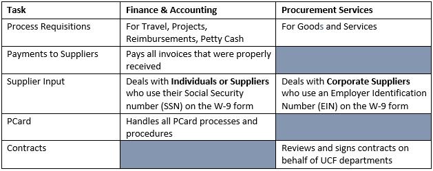 Procurement FAQ | UCF Procurement Services